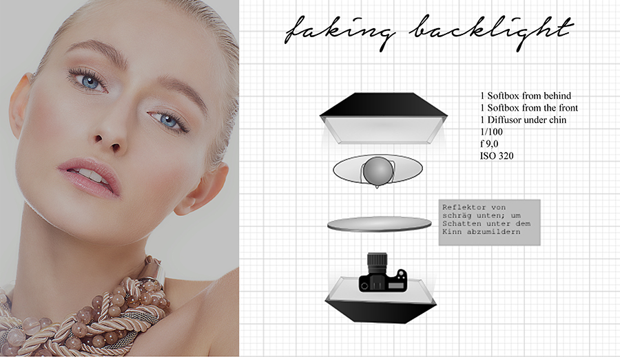 Studio light diagram for faking backlight; beauty portrait
