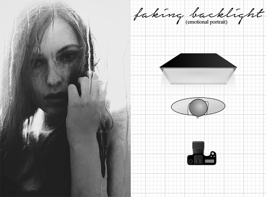 Studio light diagram for faking backlight; emotional portrait; softbox